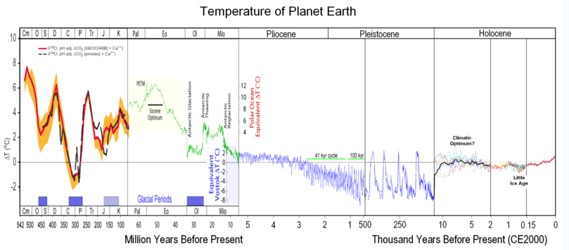 Temperature Record of Planet Earth