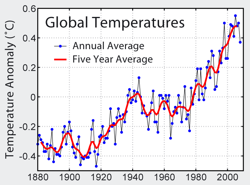 Global Temperature History